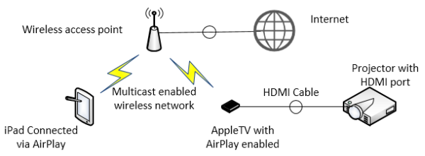 AppleTV Diagram