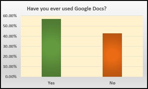 GoogleDocsUse