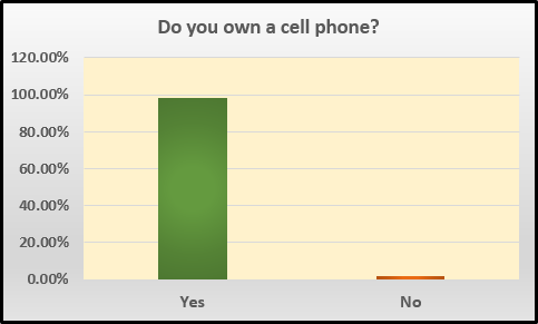 cellphoneownership