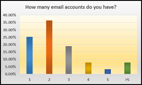 emailaccounts