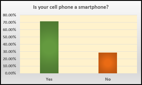smartphoneownership