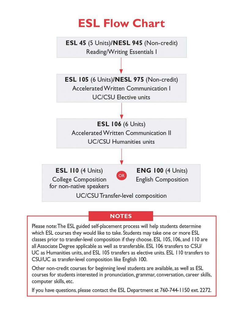 Academic ESL Flow Chart