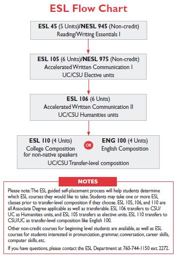 ESL flow chart