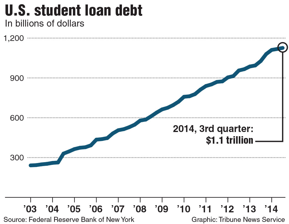 Chart of total student debt in the U.S. Tribune News Service 2015