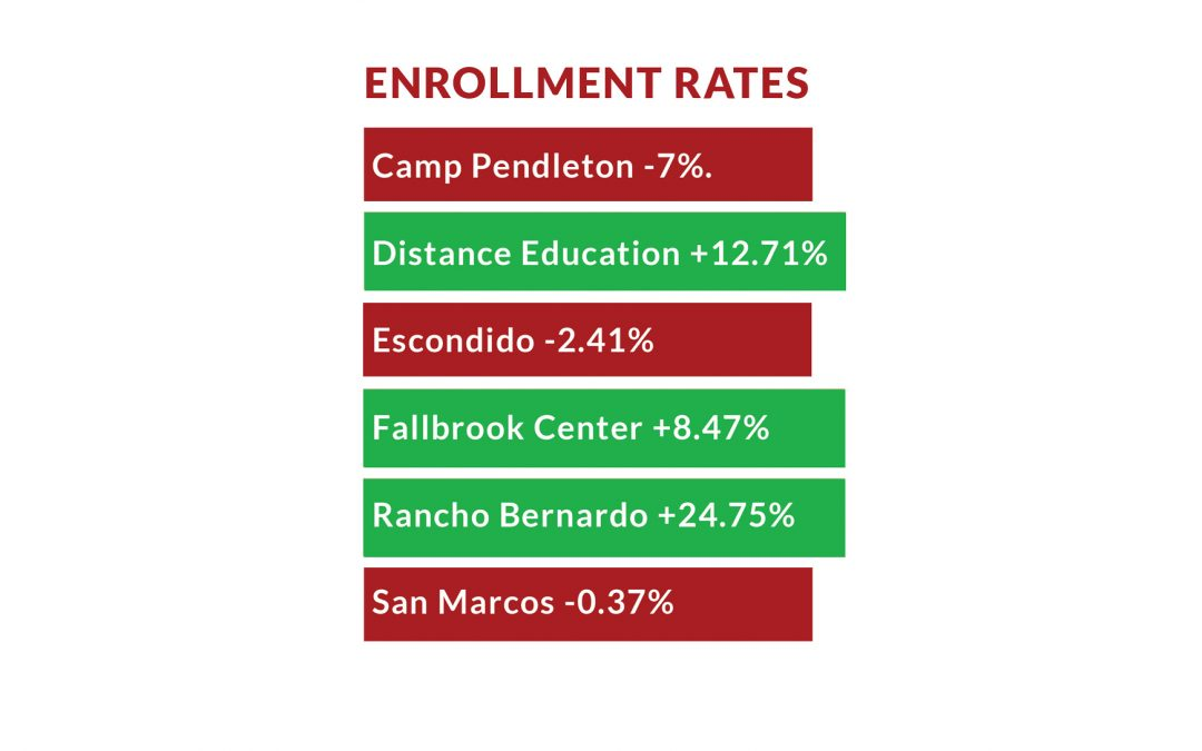 Enrollment rates reveal overall increase across satellite campuses
