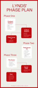 Palomar Athletic Director, Daniel Lynds' phase plan for Palomar College Athletics. (Made by Riley Sullivan)